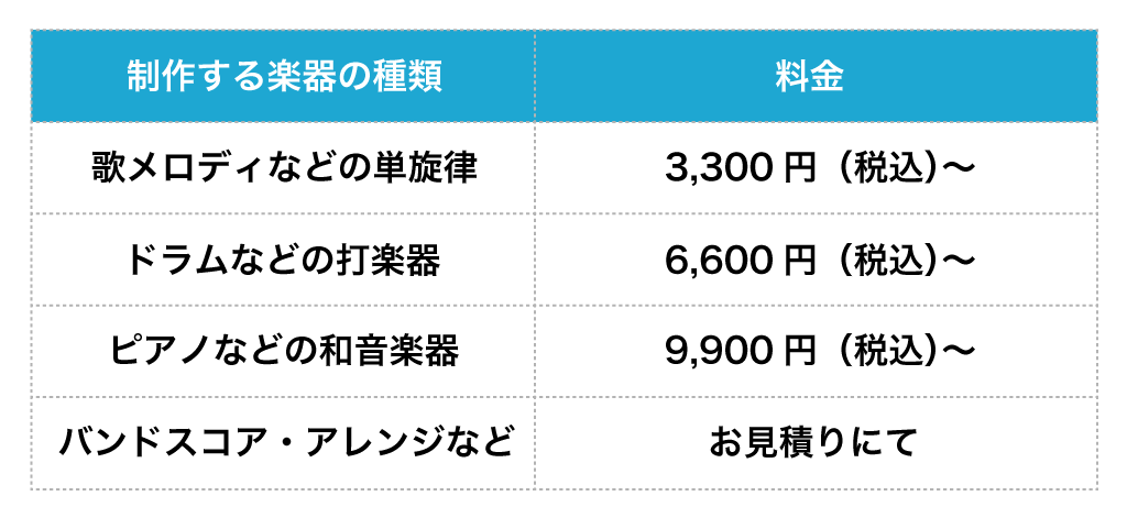 採譜・楽譜制作の料金表