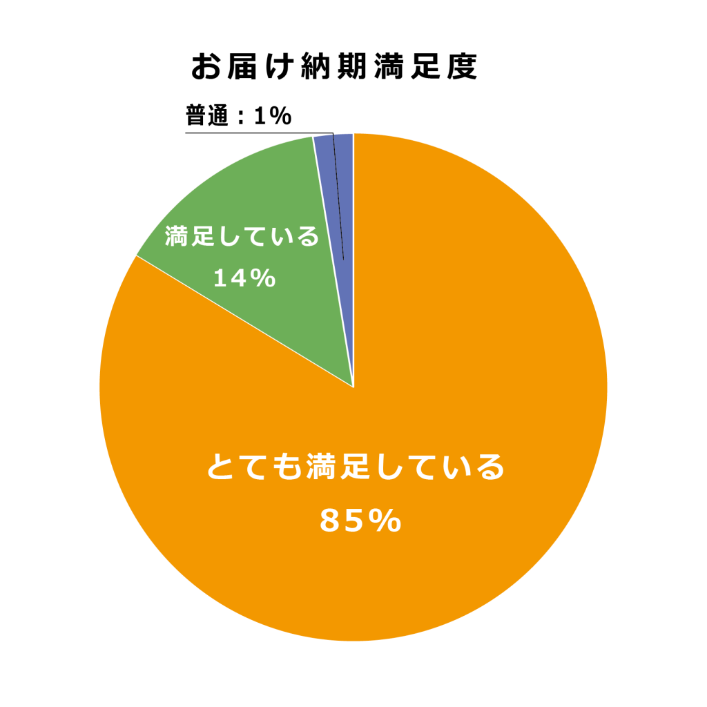 Delivery_Graph2