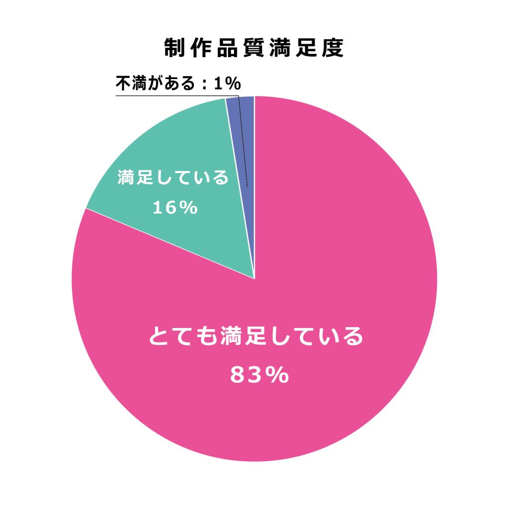 Quality_Graph